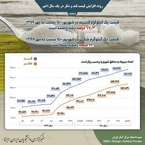 اینفوگرافیک/ روند افزایش قیمت قند و شکر در یک سال اخیر
